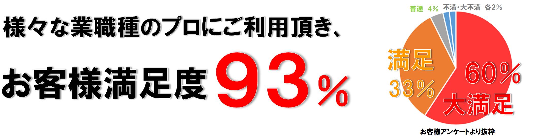 お客様満足度93%
